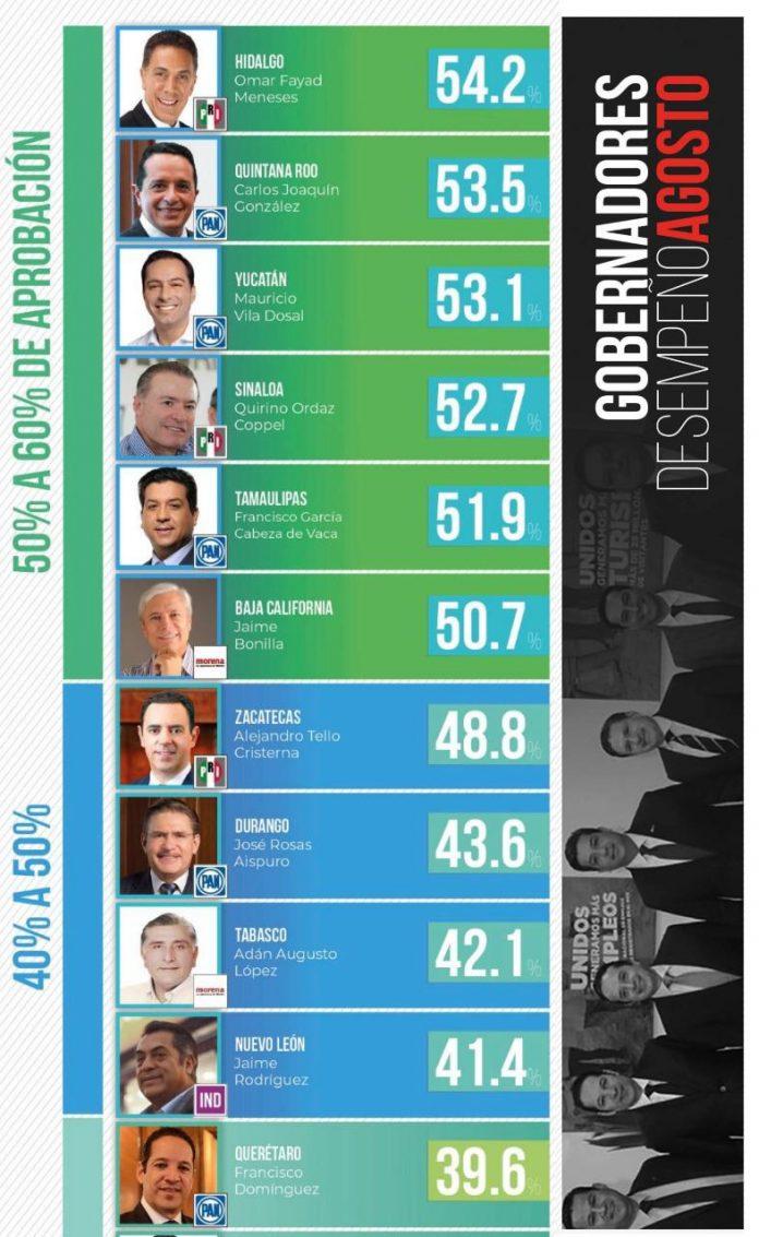 Gobernador de Tamaulipas en 5 de los mejor evaluados