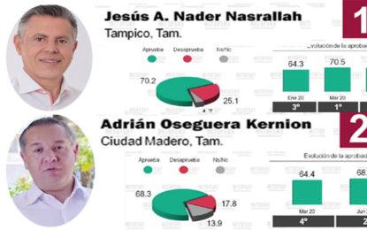 Los dos mejores alcaldes son del sur de Tamaulipas: Mitofsky